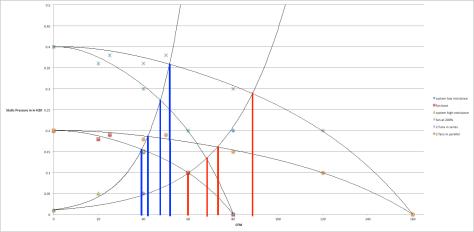 Fan Curves op points